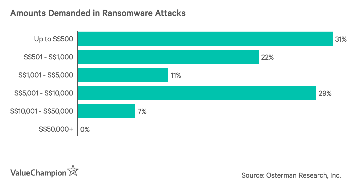 Amounts Demanded in Ransomware Attacks