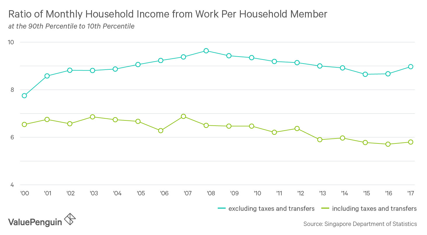 Ratio of Monthly Household Income for Work per household member