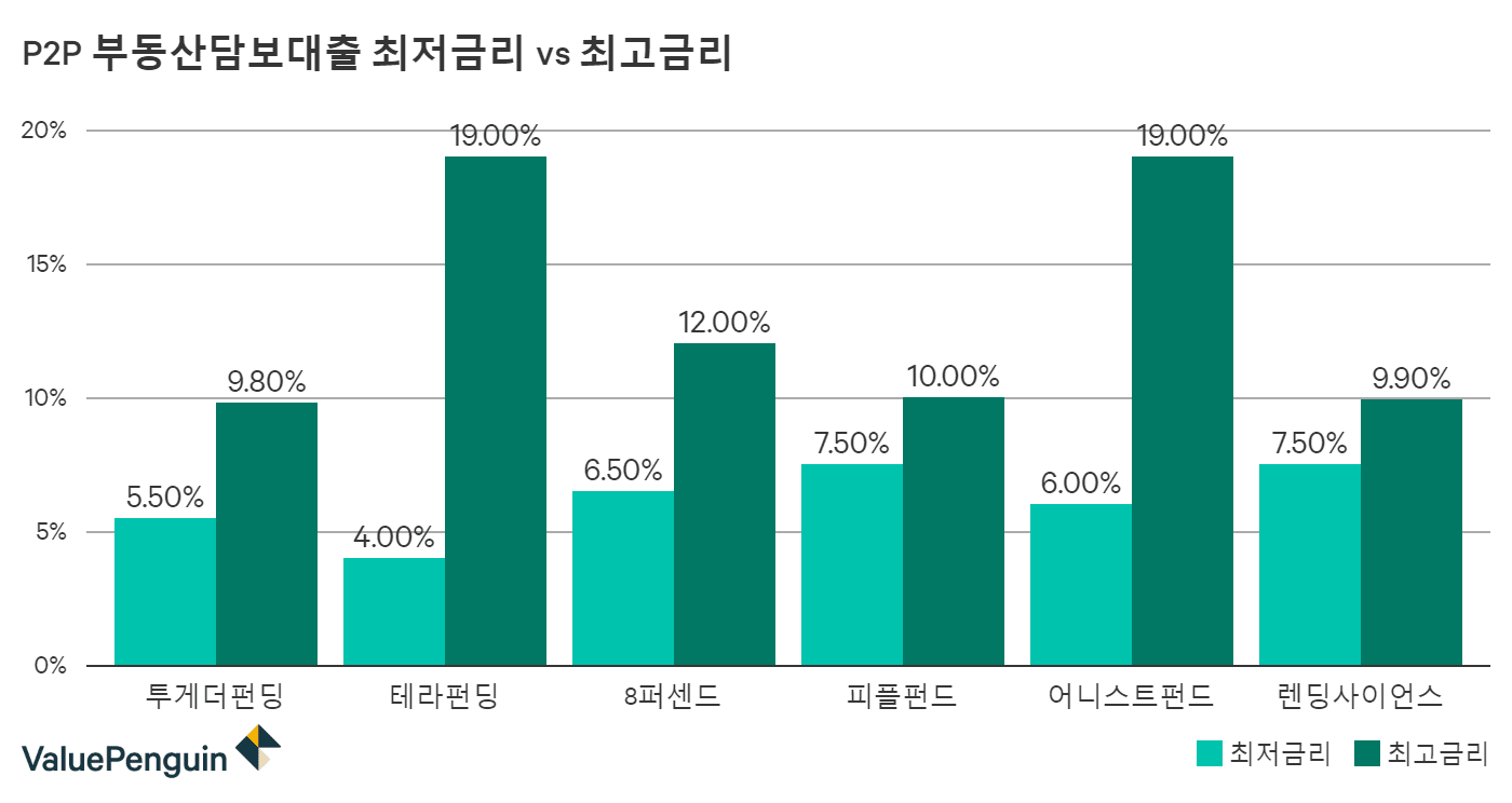 P2P 부동산담보 대출 금리 비교