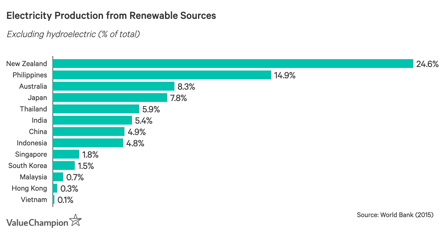 Electricity Production from Renewable Sources