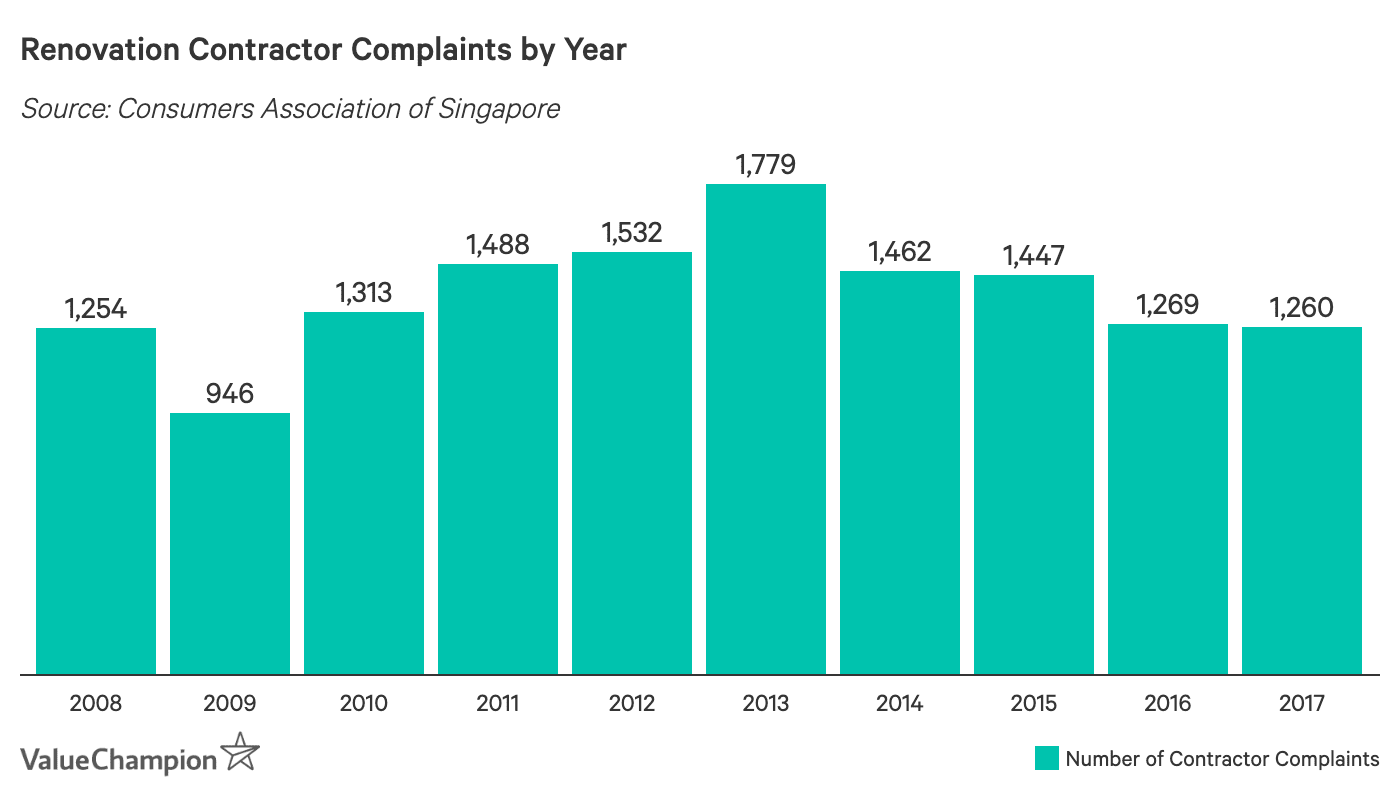 Renovation Contractor Complaints by Year