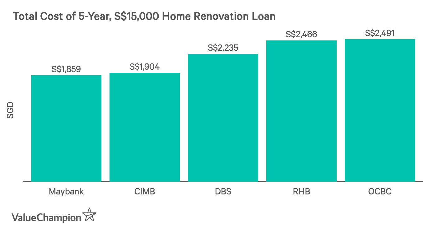 Comparing Total Cost Of Home Renovation Loans From Major Banks In Singapore Assuming A Loan