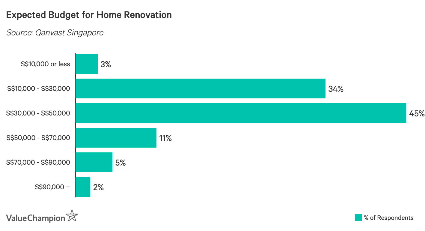Expected Budget for Home Renovation