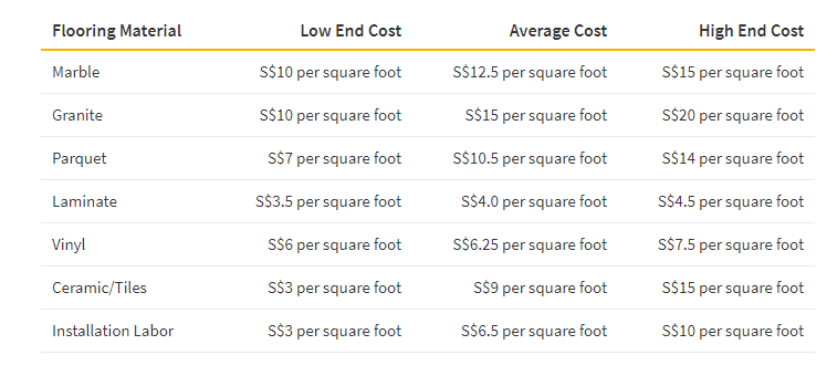 This table shows the average cost of low end, average and high end costs of various renovation materials like granite, vinyl, tiles and installation labour in Singapore