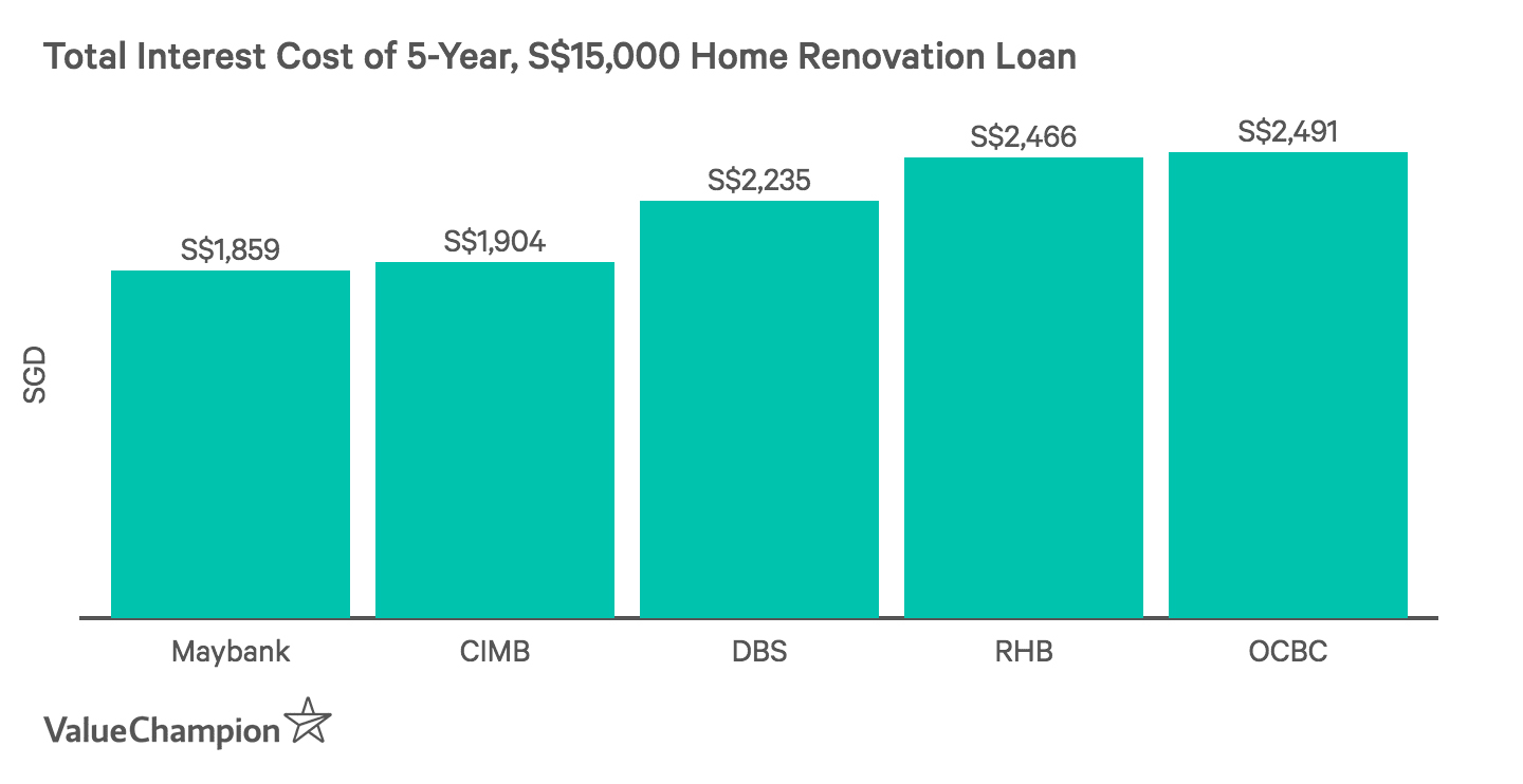 Comparing total cost of home renovation loans from major banks in Singapore, assuming a loan of S$15,000 over 3 years