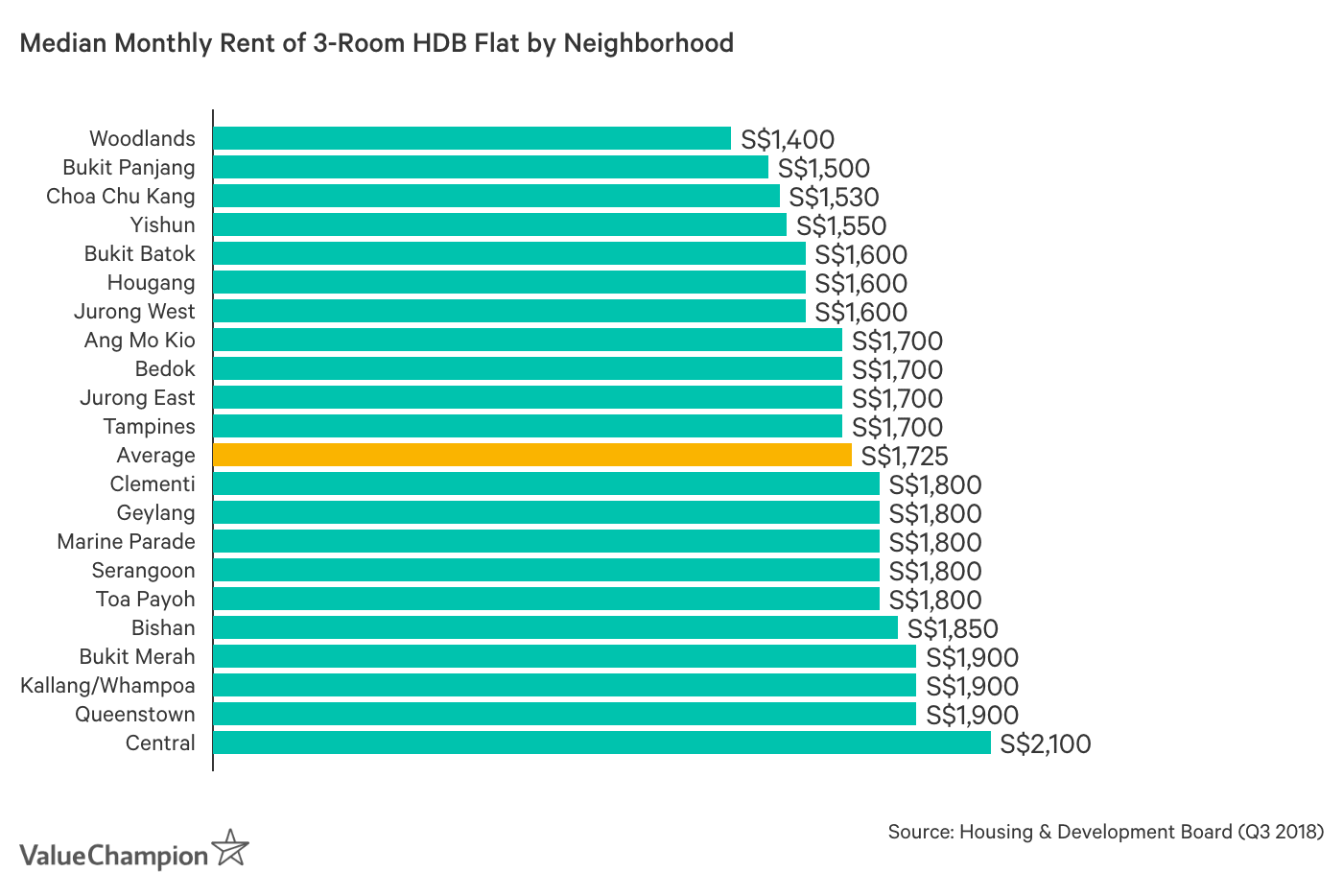 Median Monthly Rent of 3-Room HDB Flat by Neighborhood