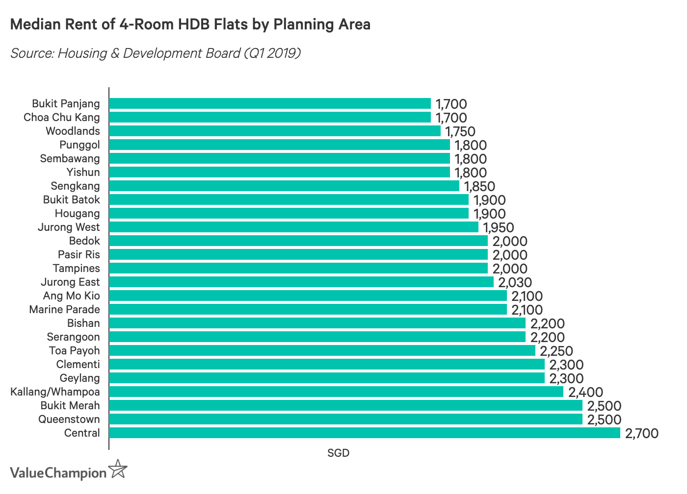 Median Rent of 4-Room HDB Flats by Planning Area