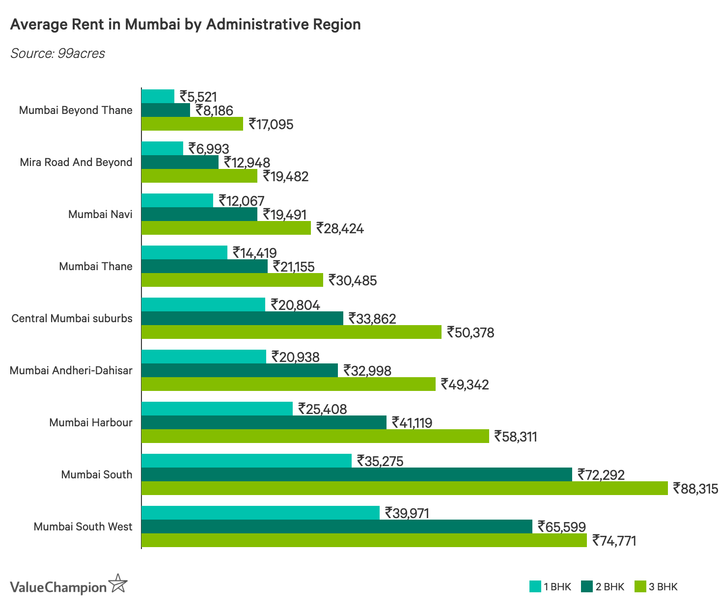 Average Rent in Mumbai by Administrative Region