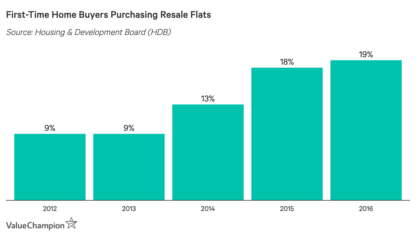 First-Time Home Buyers Purchasing Resale Flats