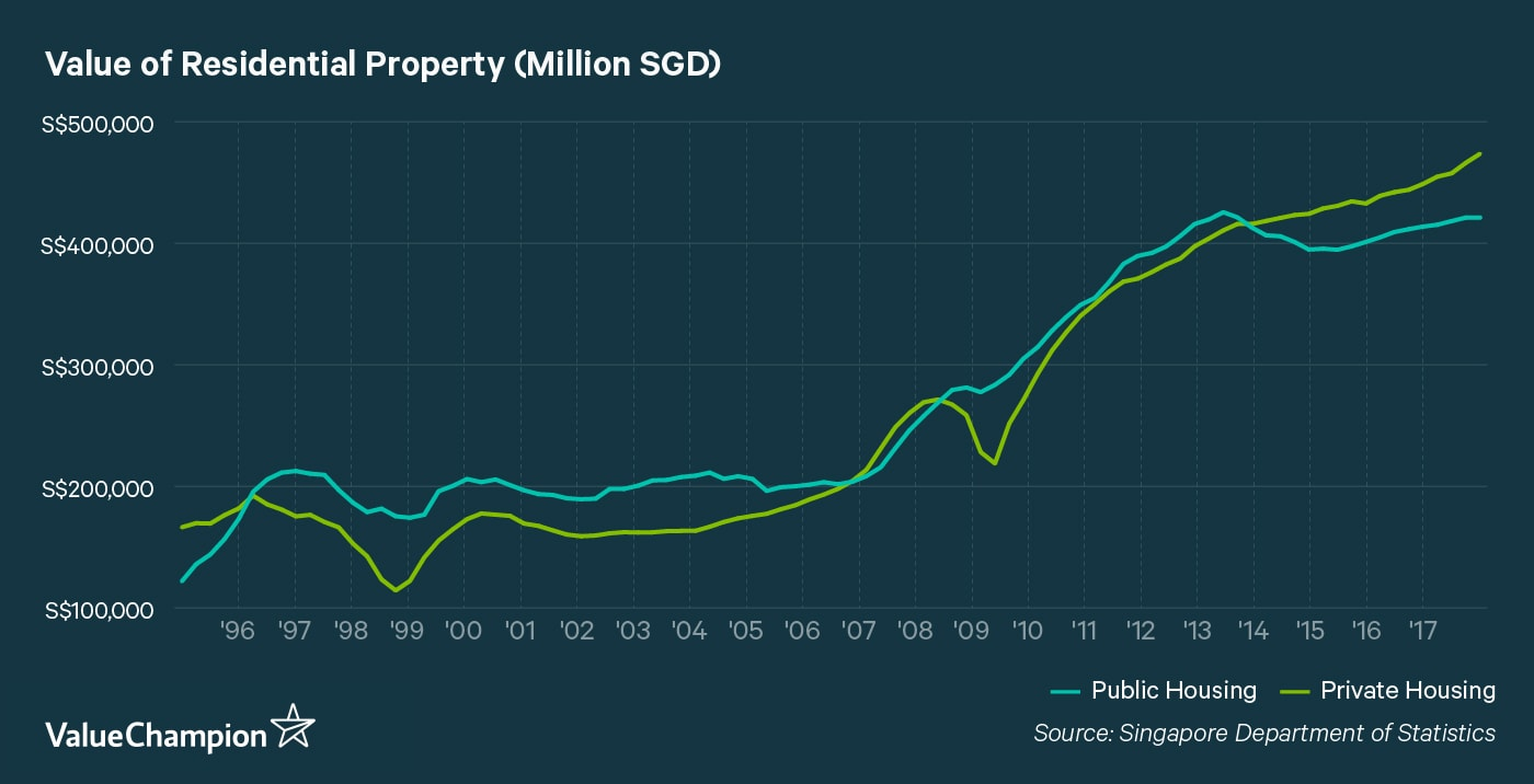 Value of Residential Property 1995-2017