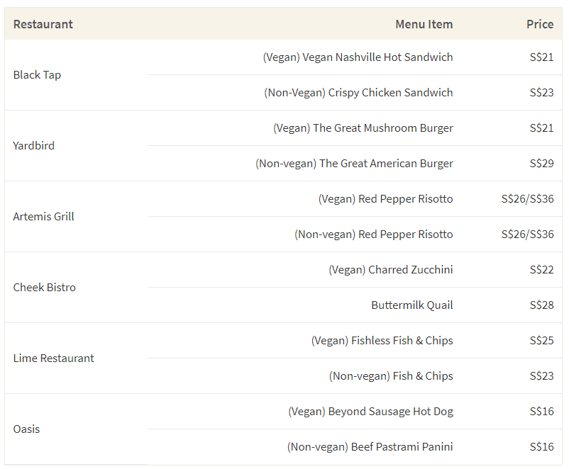 This image shows the average cost of vegan vs non-vegan dishes at popular restaurants in Singapore