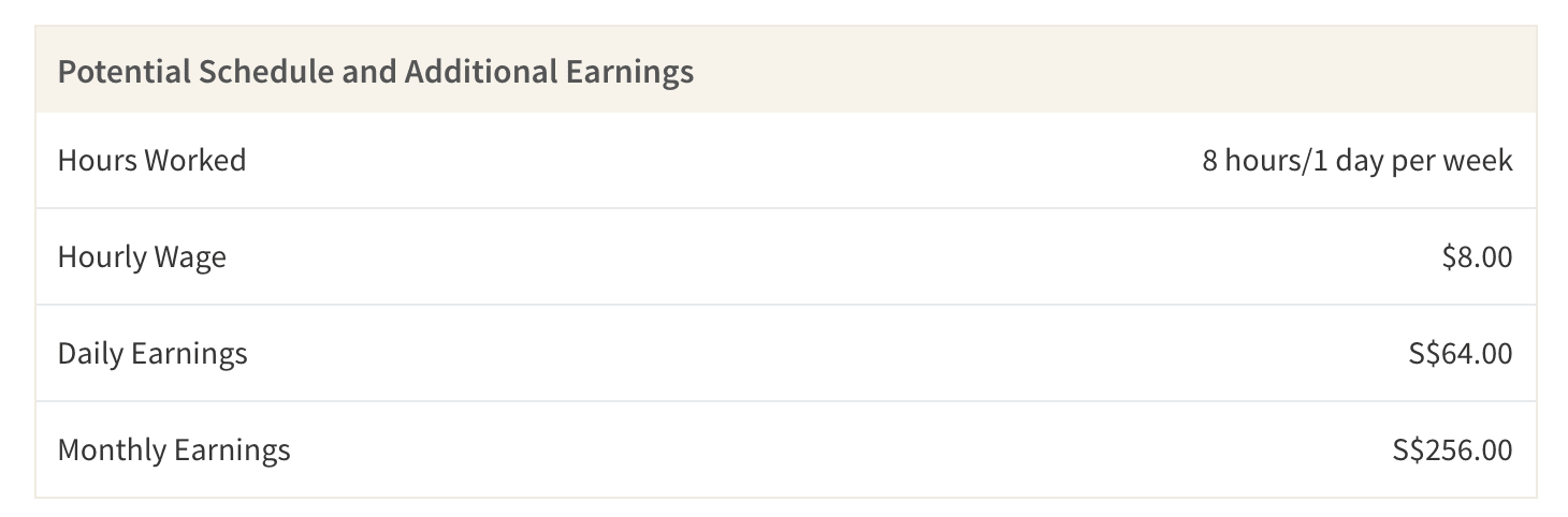 This table shows the average earnings you may make as a waiter working an 8 hour shift one day out of the week. The total potential earnings are before taxes.