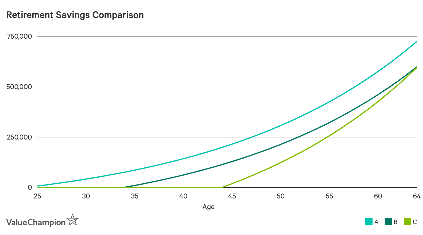 Retirement Savings Comparison