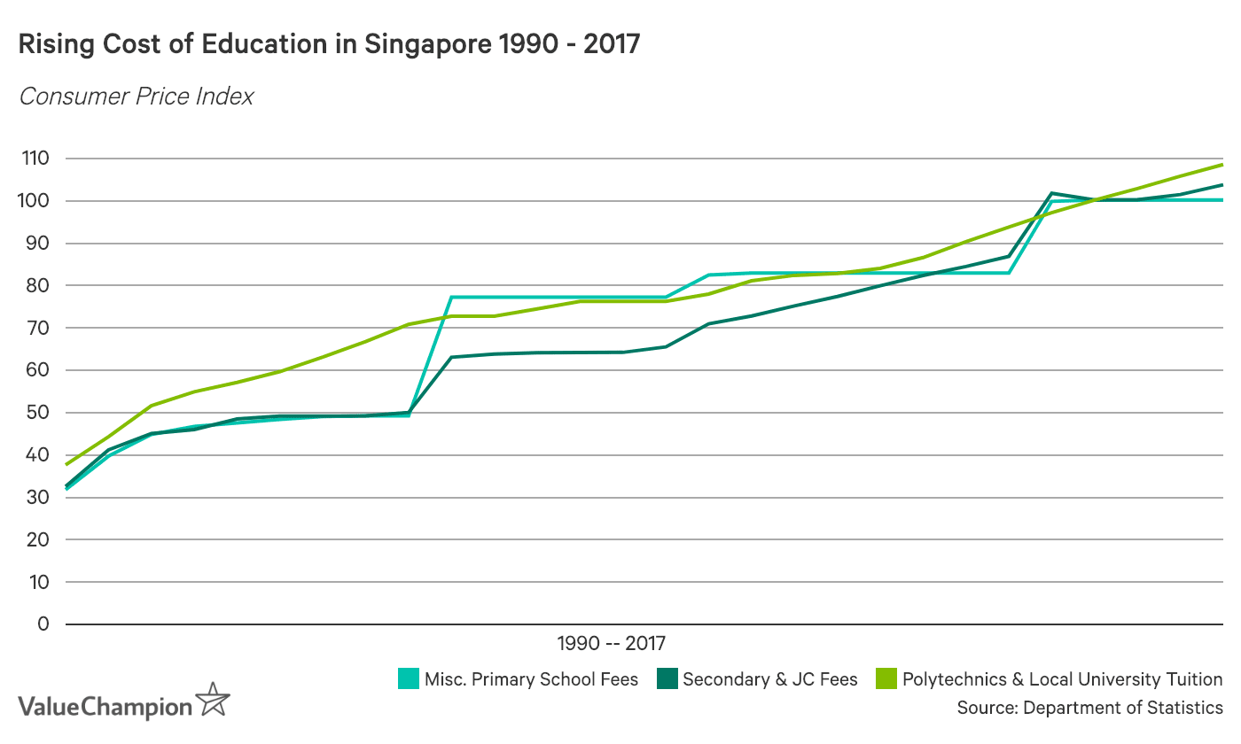 Rising Cost of Education in Singapore 1990-2017
