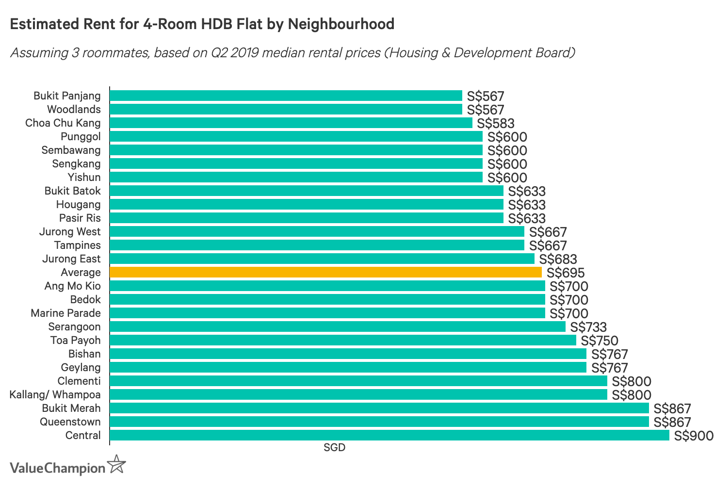 Estimated Rent for 4-Room HDB Flat by Neighbourhood