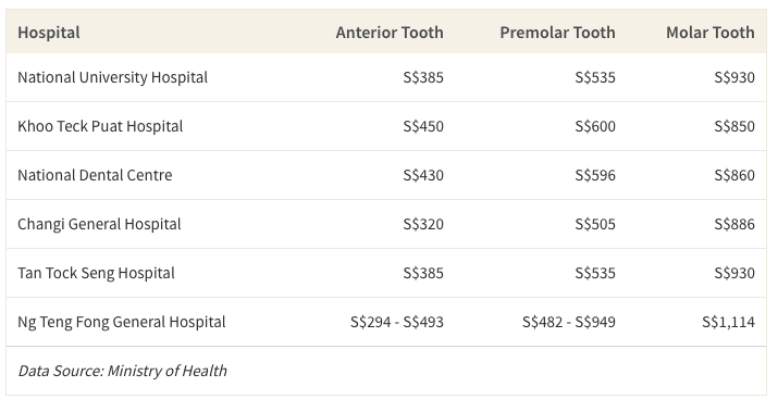 This table shows the average cost of root canals for anterior, pre-molar and molar teeth at public institutions in Singapore
