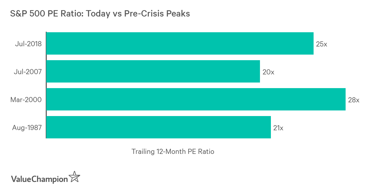 The S&P 500's PE Ratio is near its peak levels priot to market crashes in the past