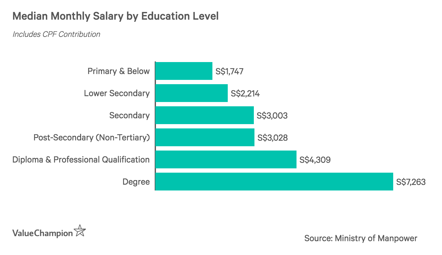 Median Monthly Salary by Education Level