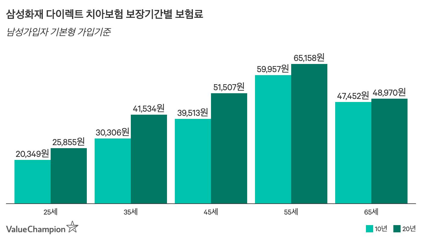 삼성화재 다이렉트 치아보험 보장기간별 (10년+20년) 월 보험료 비교