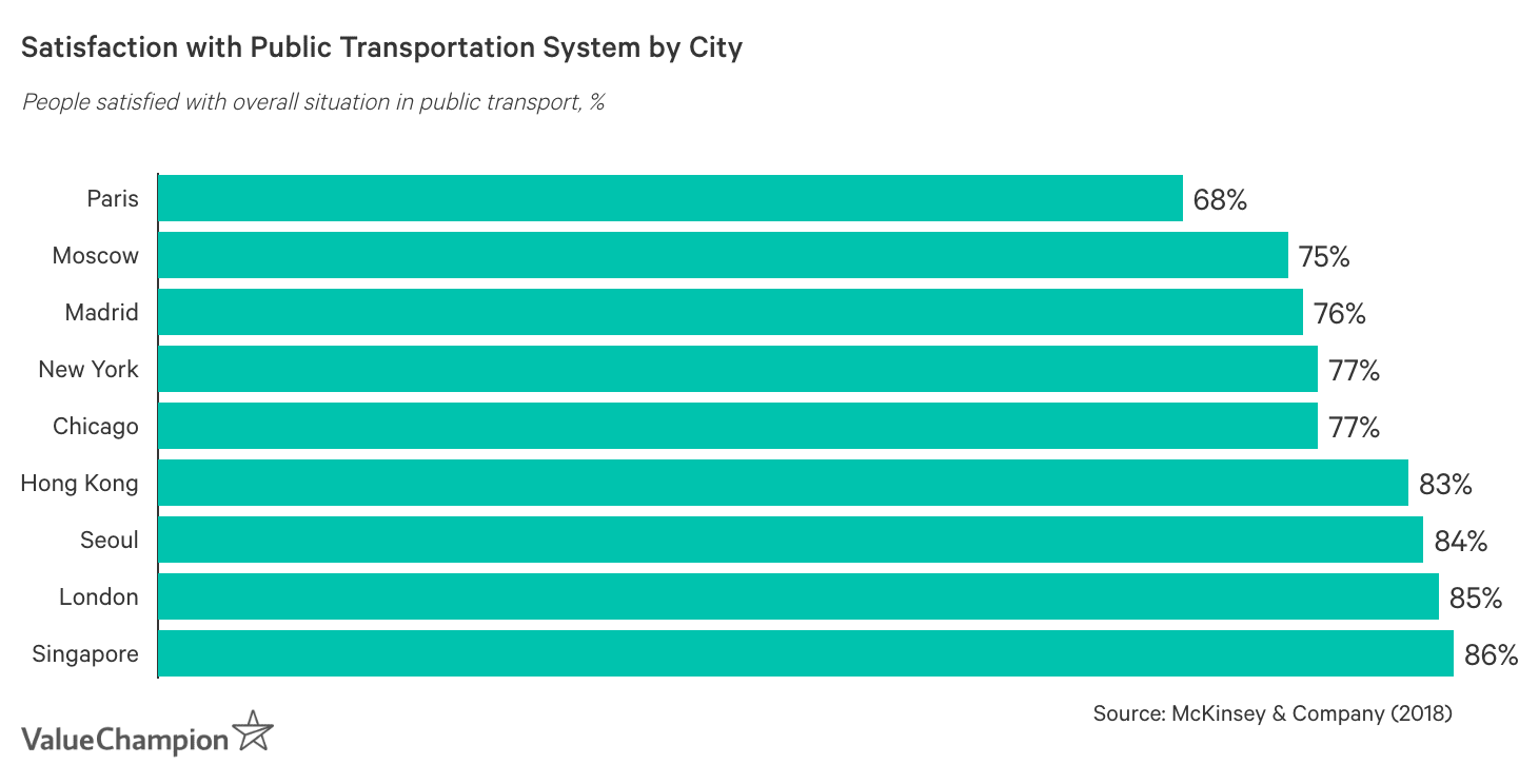 Satisfaction with Public Transportation System by City