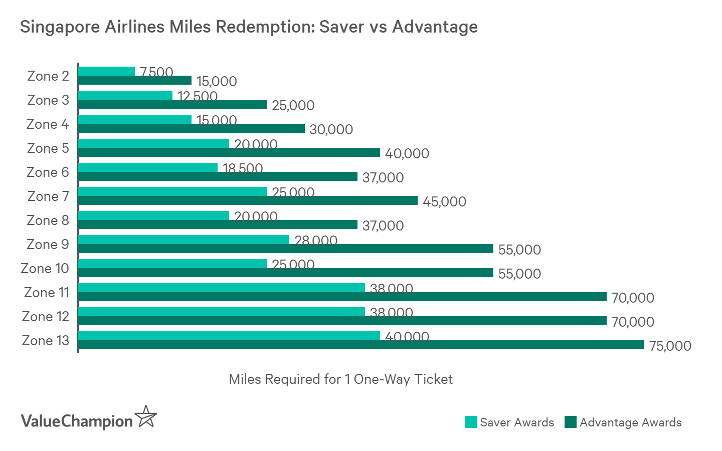 Saver Awards require half as many miles as Advantage Awards for redemption