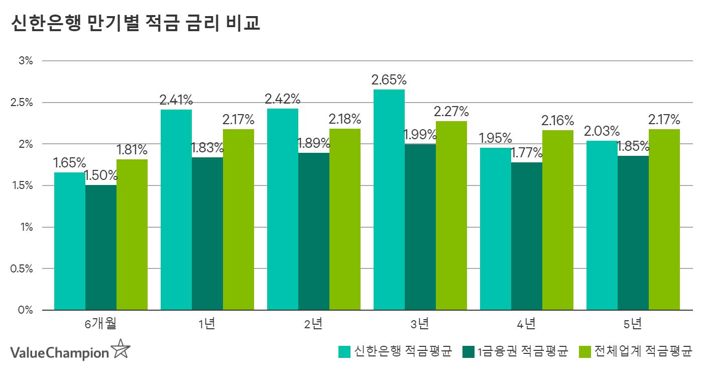 2020년 신한은행 만기별 적금 이율 이자 비교