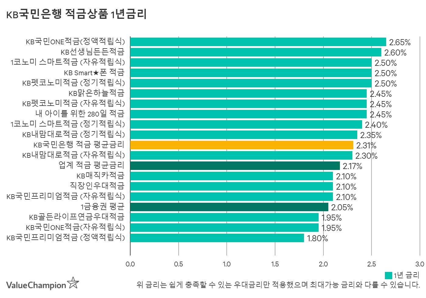 KB국민은행 적금상품별 1년금리