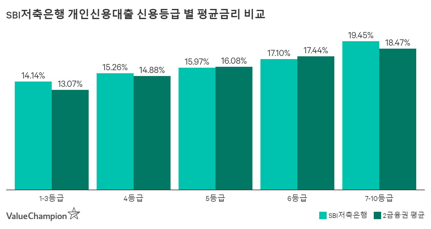 SBI저축은행 개인신용등급 별 평균금리 비교