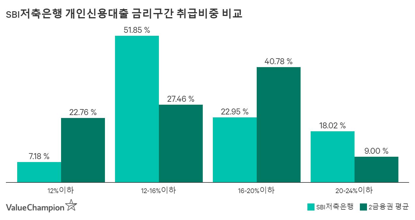 SBI저축은행 금리구간 취급비중 비교