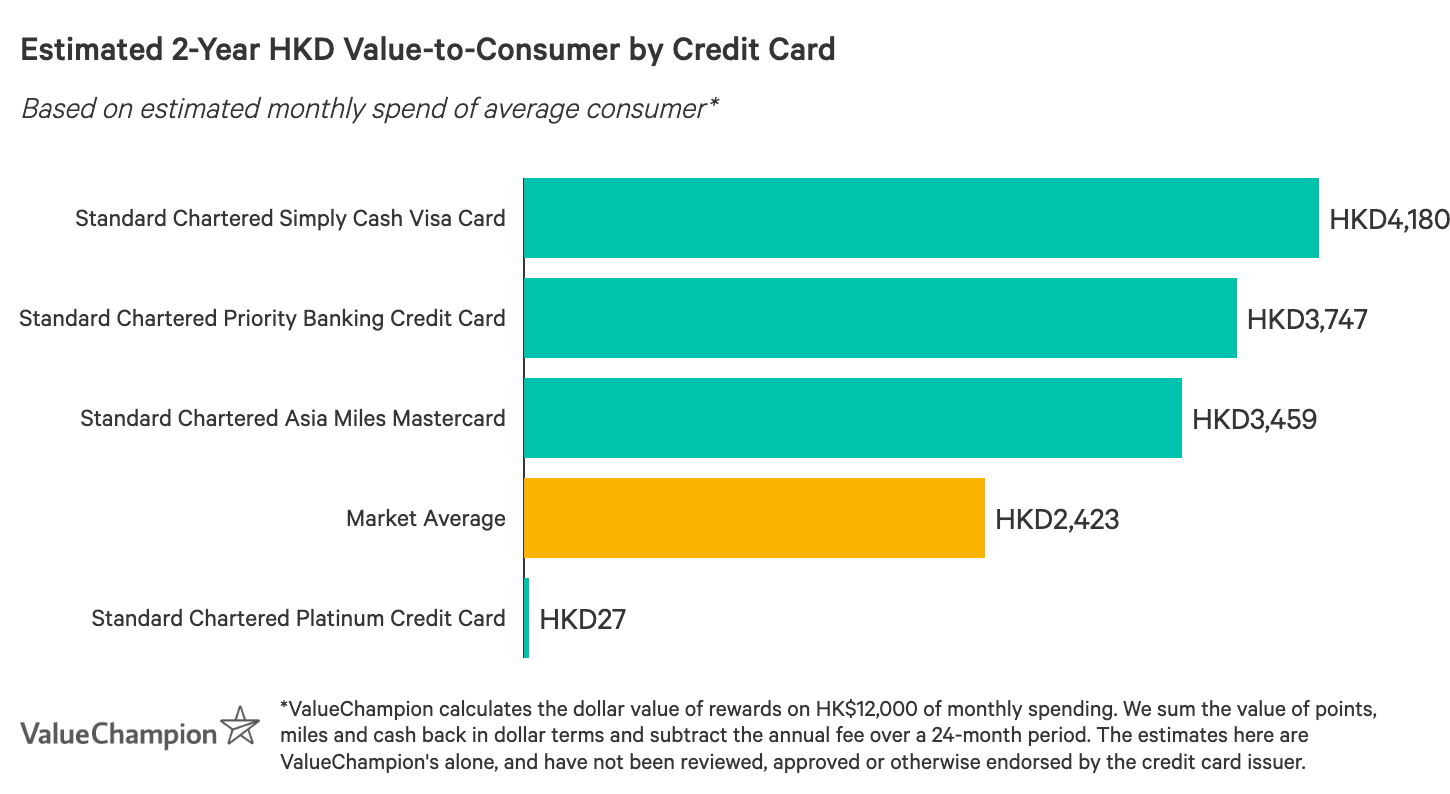 A graph displaying how best Standard Chartered credit cards compare to one another in terms of their rewards