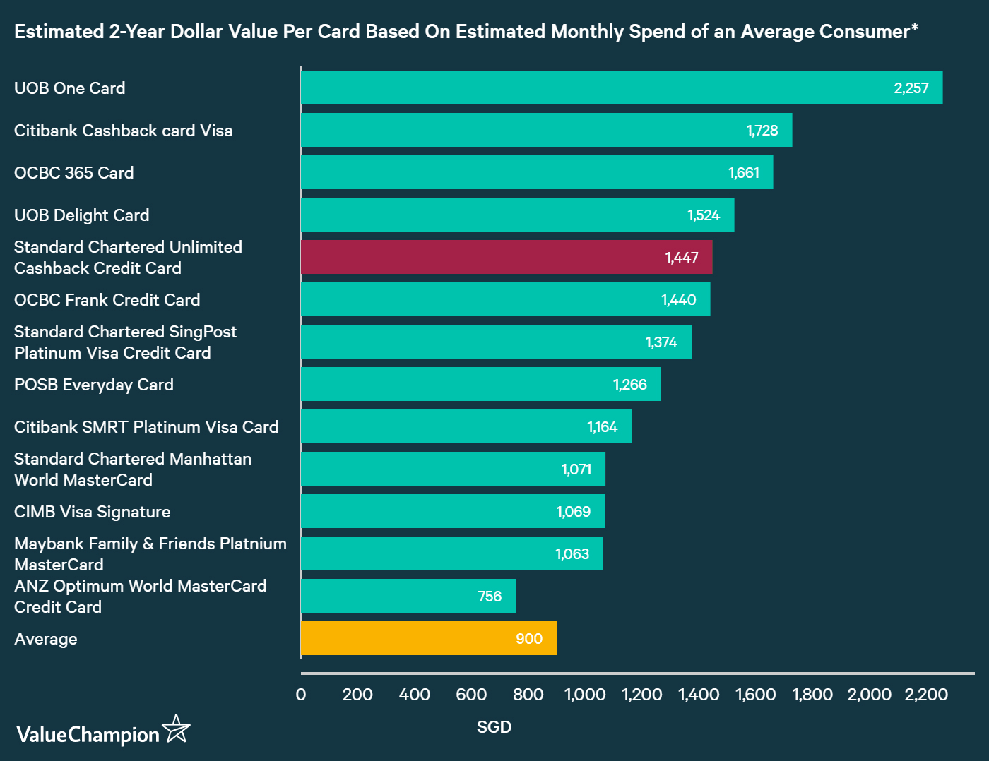 A graph displaying how Standard Chartered Unlimited Cashback compares to other credit cards in Singapore in terms of their rewards