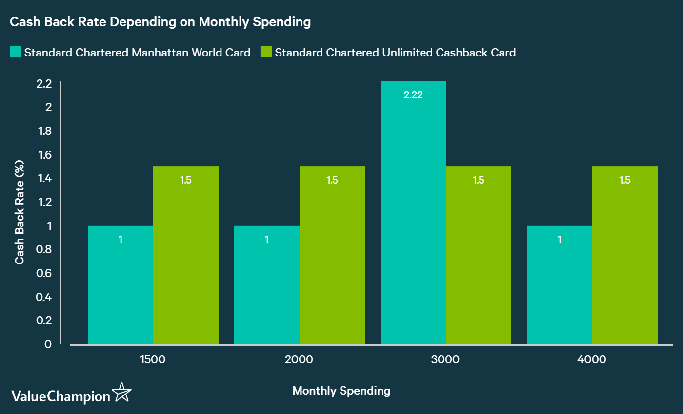 chart showing that standard chartered unlimited cashback card yields a better cashback rate than standard chartered world manhattan card for most consumers