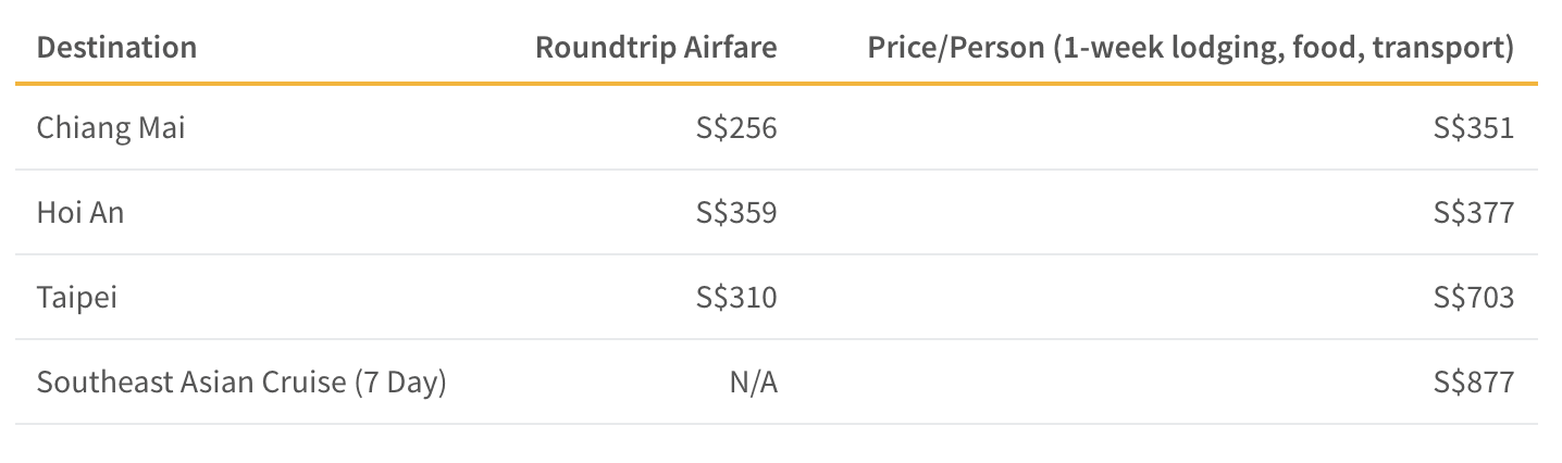 This table shows the average price of a vacation to the following cities per person for a 7-night trip