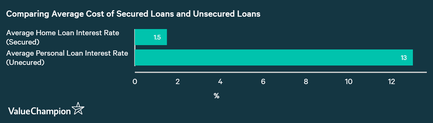 comparing the average cost of secured loans and unsecured loans in Singapore