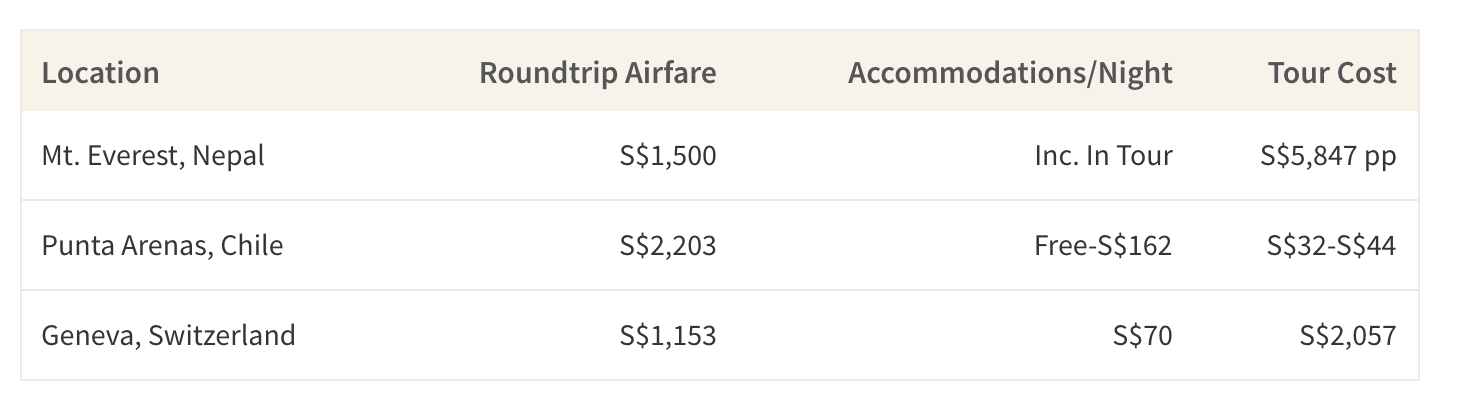 This table shows the cost of roundtrip airfare, accommodations and park admissions to hiking locations in Nepal, Patagonia and Switzerland