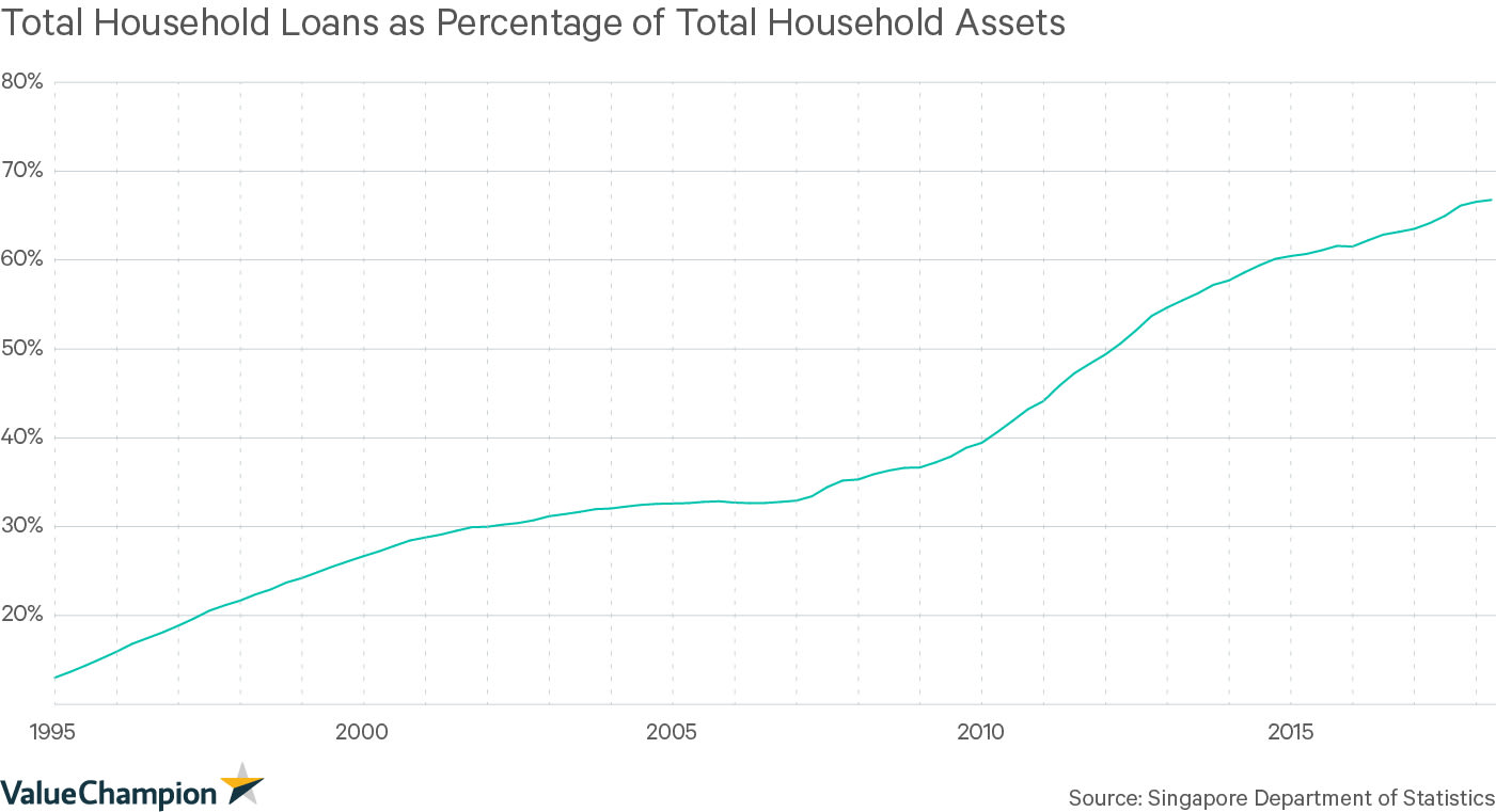 Total Household Loans as a Percentage of Total Household Assets