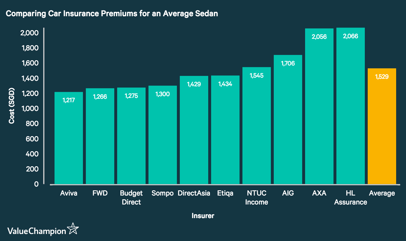 This graph compares car insurance rates offered by ten of Singapore's major insurance providers. It demonstrates that AIG has the third-most expensive premium on the market for the average compact sedan.