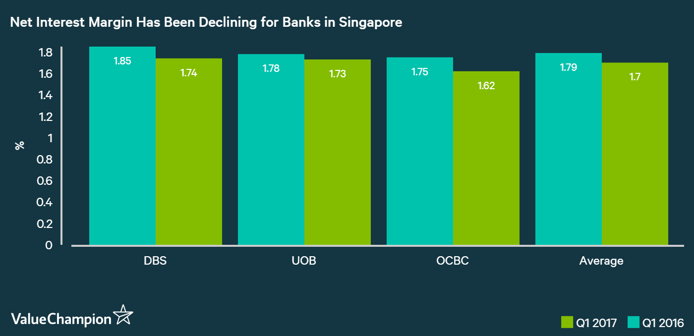 net interest margins have been declining for banks in Singapore