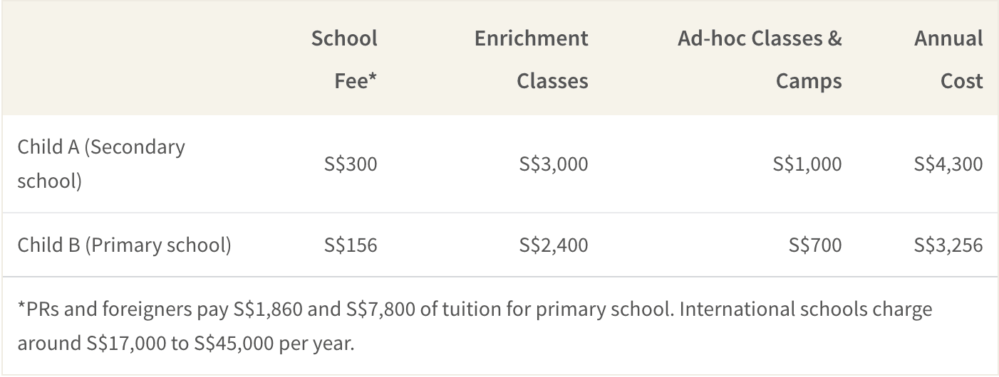 A family can expect to spend at least S$3,000 to S$4,000 per year on their child's education