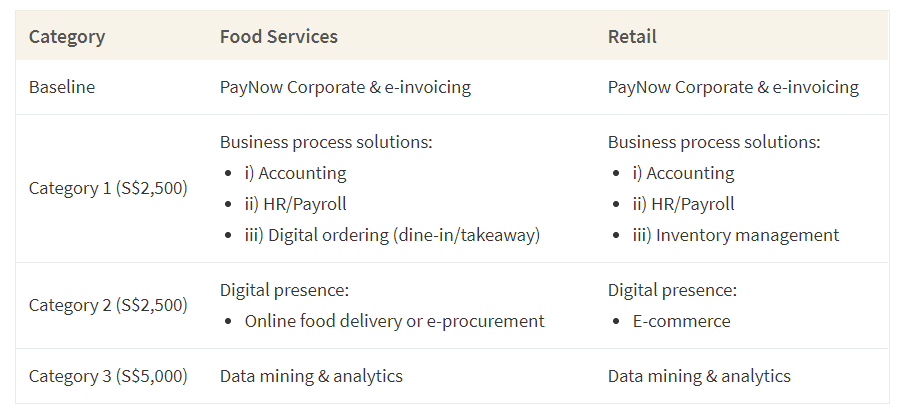 This table shows the digital bonuses retail and food industry SMEs can get by implementing certain types of digital solutions