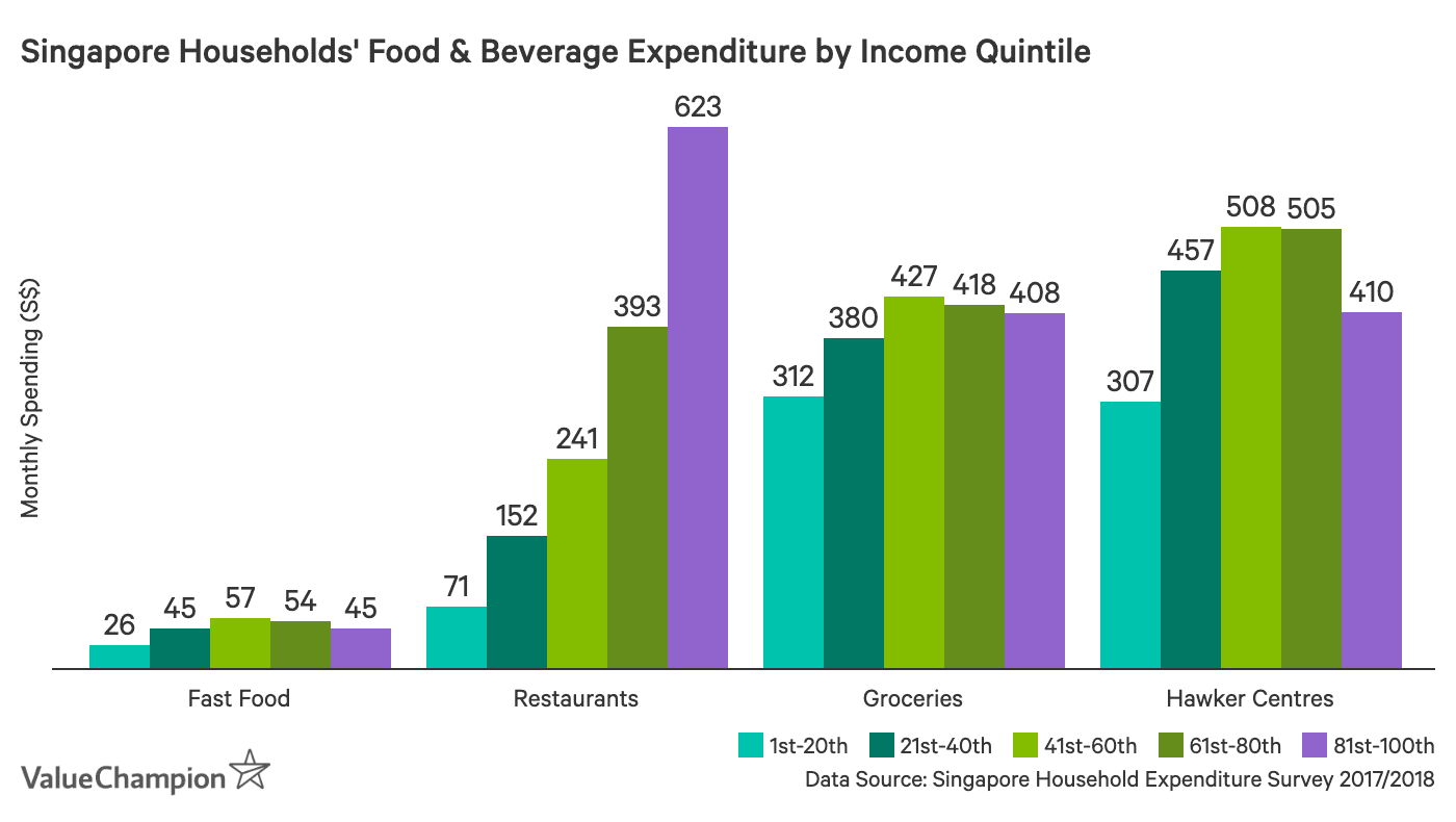 Singapore household average monthly food expenditure