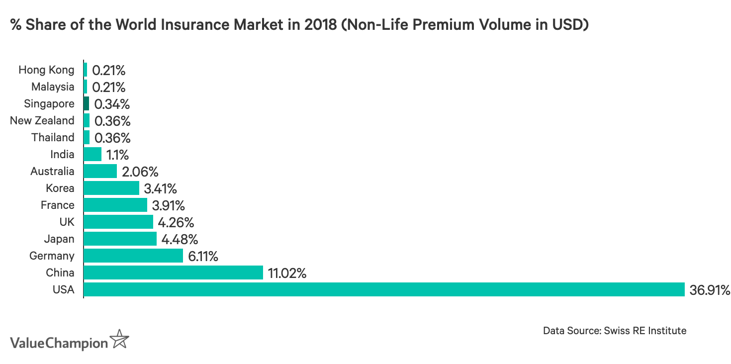 This graph shows the relative size of Singapore's insurance market compared to select countries around the world, including the USA which makes up roughly ⅓ of the global market