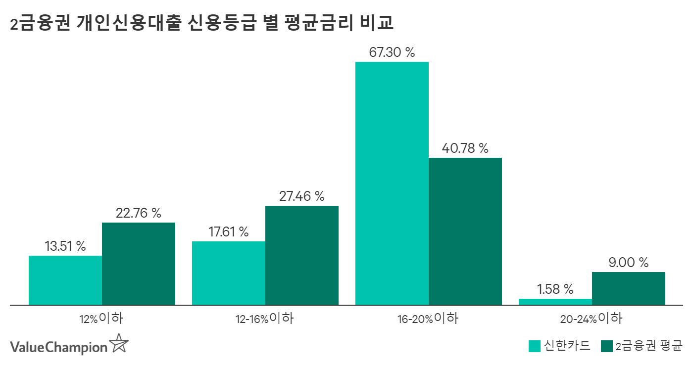 신한카드 금리구간 취급비중 비교