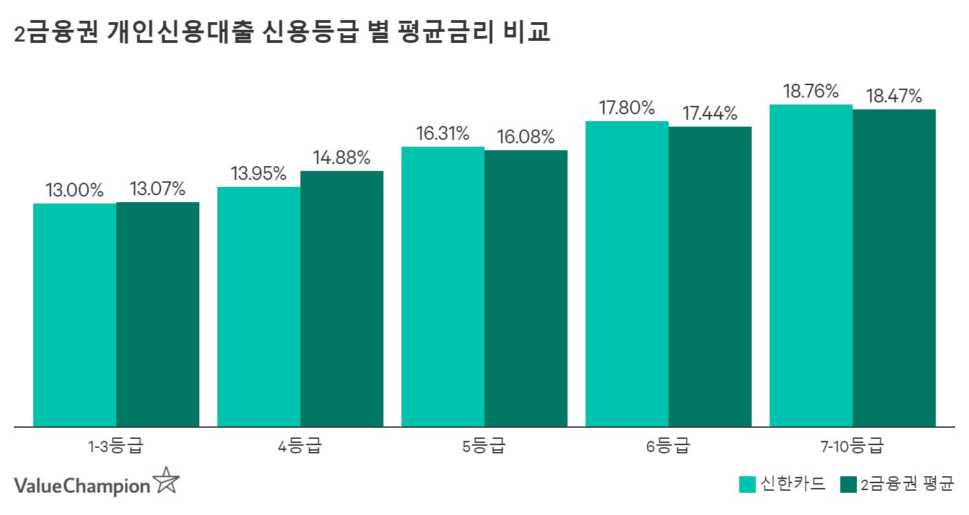 신한카드 개인신용등급 별 평균금리 비교