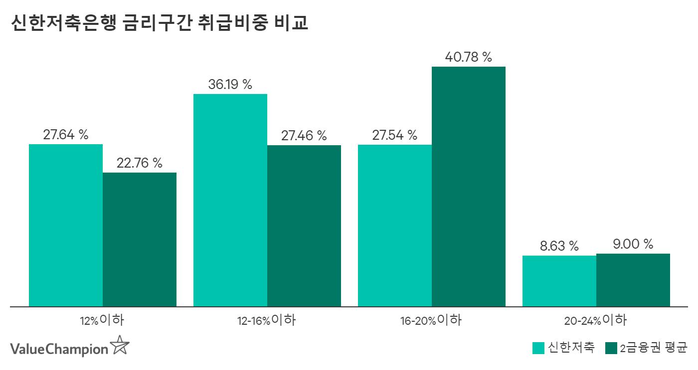 신한저축은행 금리구간 취급비중 비교