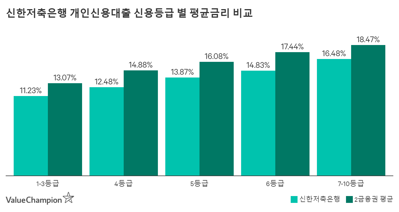 신한저축은행 개인신용등급 별 평균금리 비교