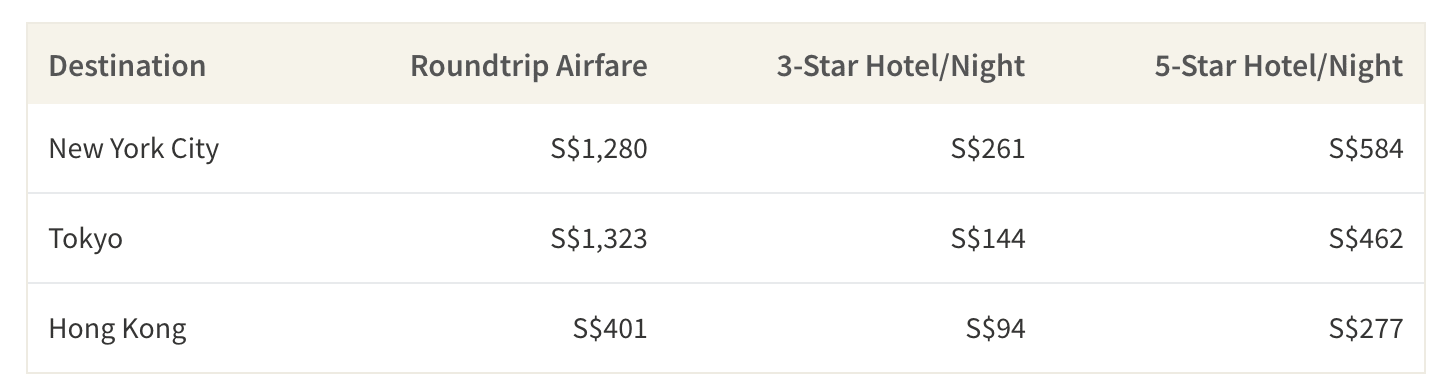 This table shows the average cost of airfare and accommodations at top shopping destinations around the world