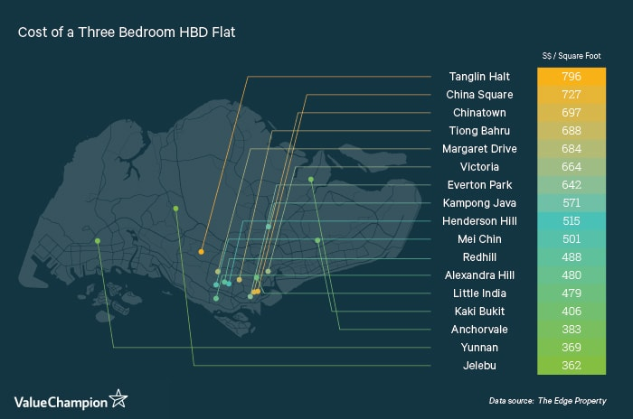 Most Expensive Neighborhoods in Singapore for a 3-BR HDB Flat