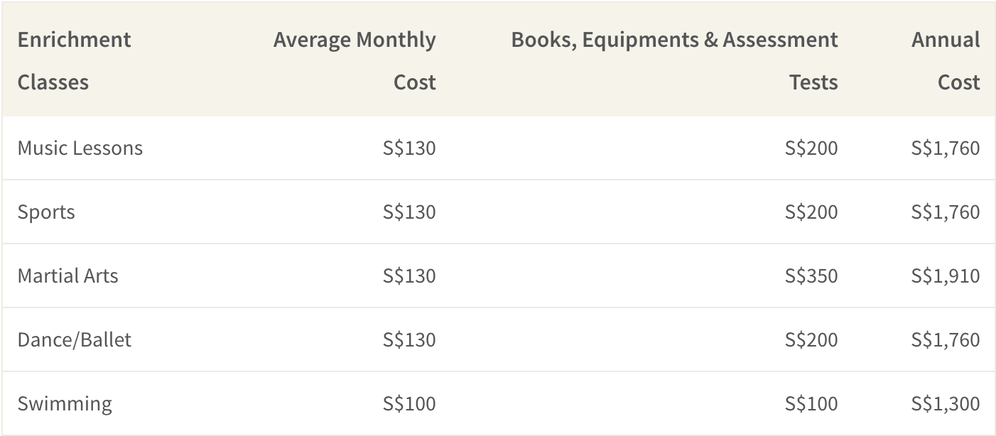 Average cost of enrichment classes in Singapore are about S$1,500 per year