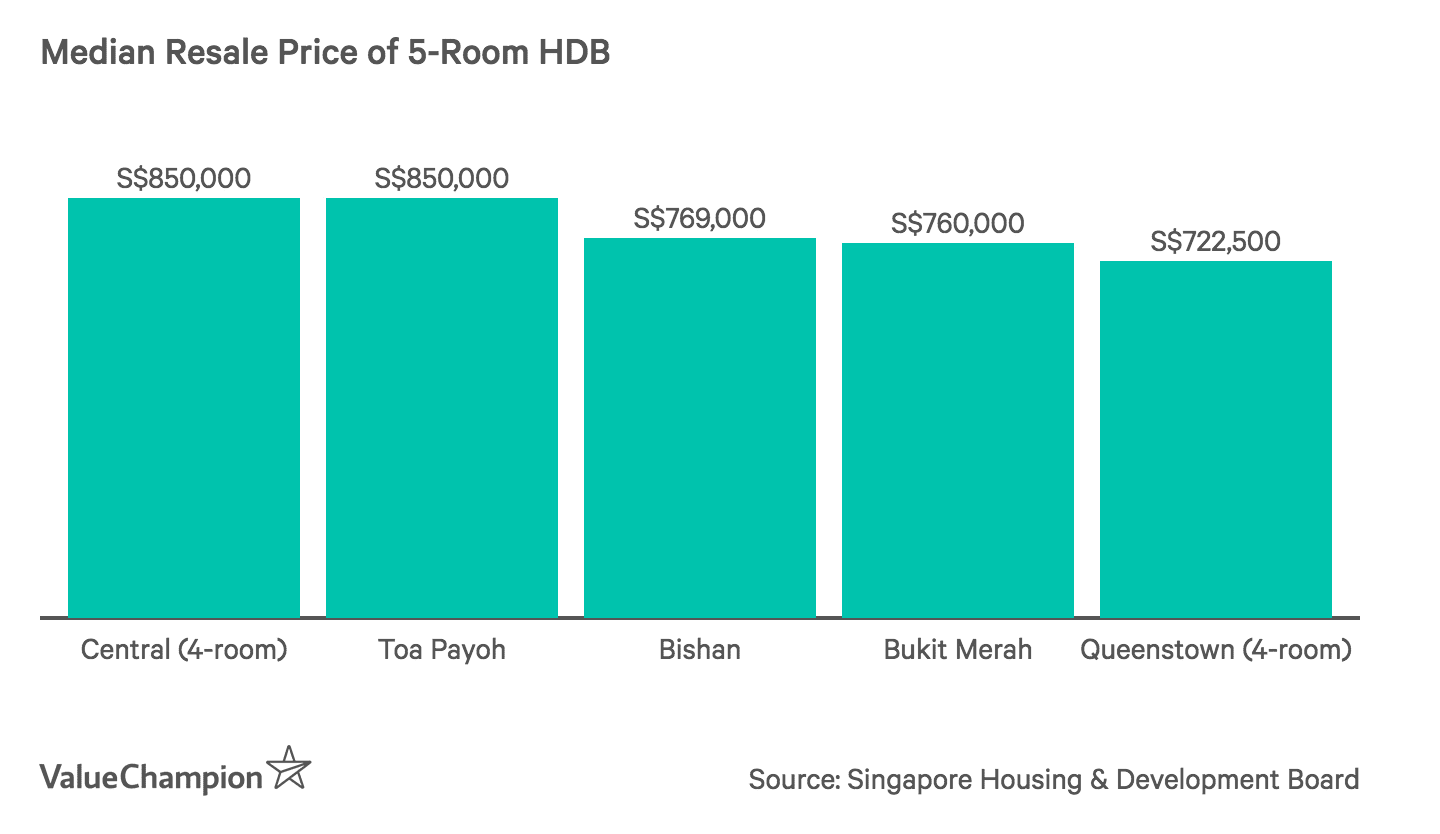 Median Resale Price of 5-Room HDB